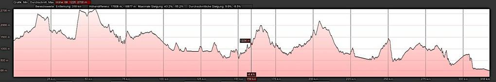 Das Höhenprofil der Tour von St. Anton über den Reschenpass zum Gardasee ist Einsteiger geeignet