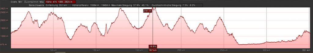 Das Höhenprofil des Schweizcross